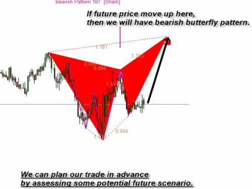 Price motion simulator forex